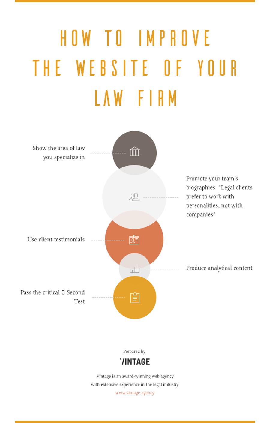 Infografica: come migliorare il sito Web del tuo studio legale