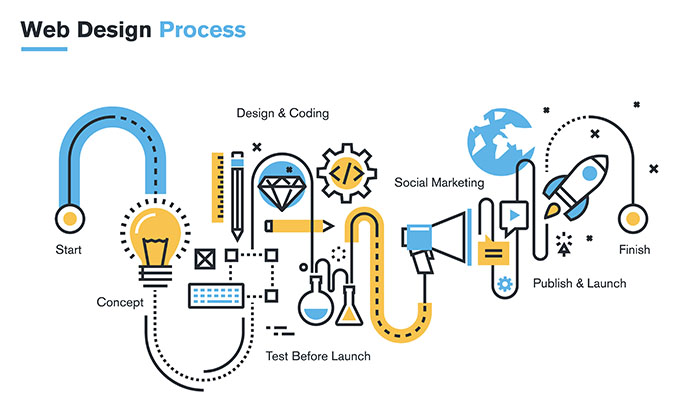 Processes in a web design company