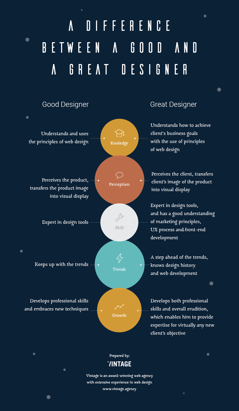 Infographic: difference between good and great web designers