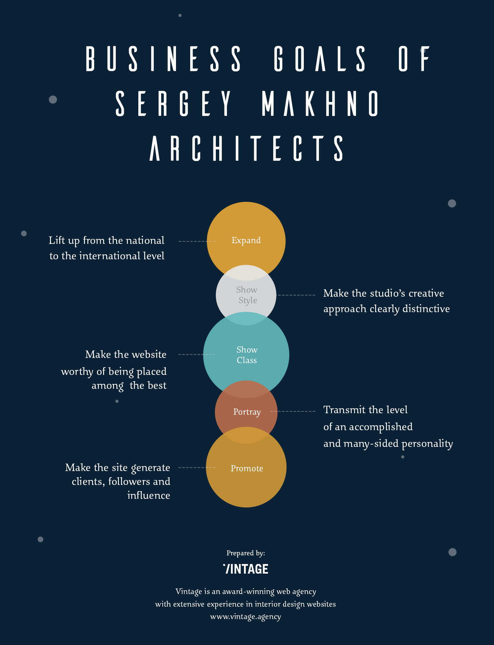Sergey Makhno business goals