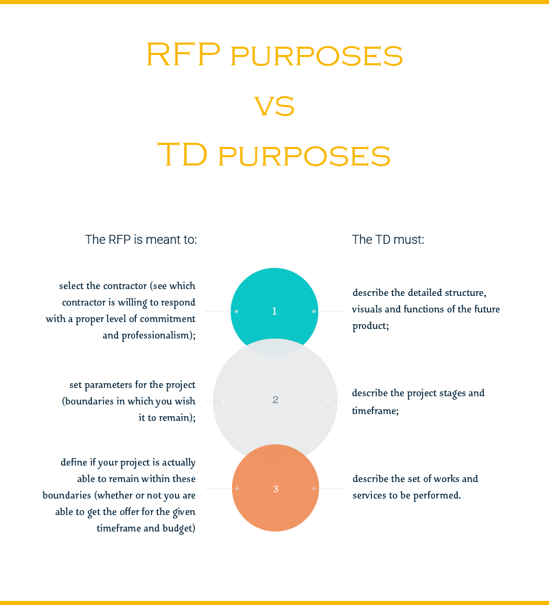 7 Steps To Writing A Great Website Development RFP