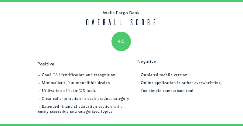 banks rate_WellsFargoBank.png